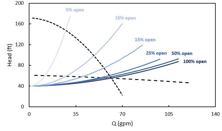 Potential system and pump curves for a valve closure