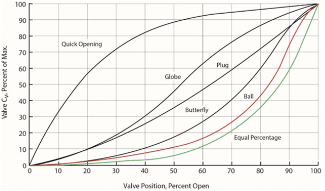 Figure 2: Val-Matic Graph demonstrating the different inherent valve closure profiles – Sourced from Surge Control in Pumping Systems – 2018